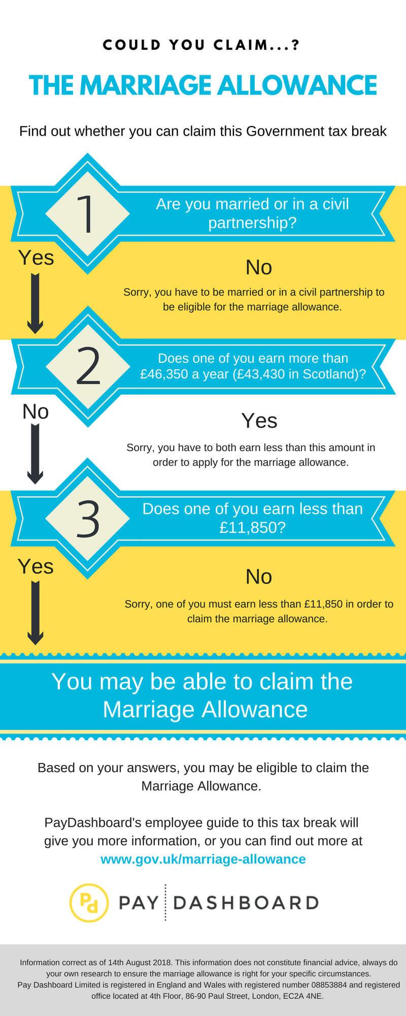 marriage-allowance.jpg#asset:1492